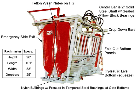 Ww Hydraulic Cattle Chutes For Portable Amp Feedlot Applications